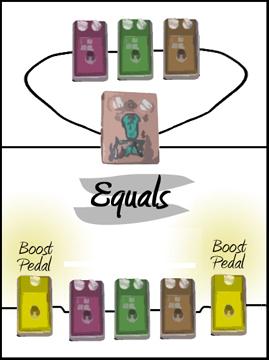 FH(fx) The Hugger Dual Boost Loop
